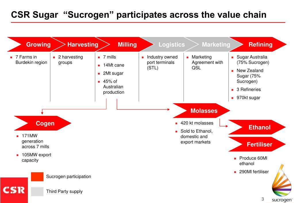 "CSR Sugar  ""Sucrogen"" participates across the value chain"