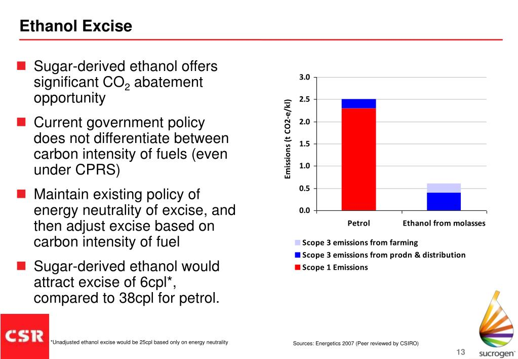 Ethanol Excise