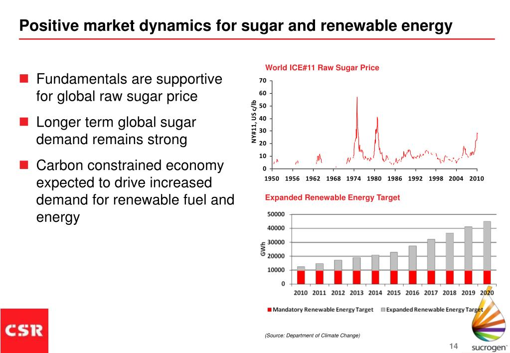Positive market dynamics for sugar and renewable energy