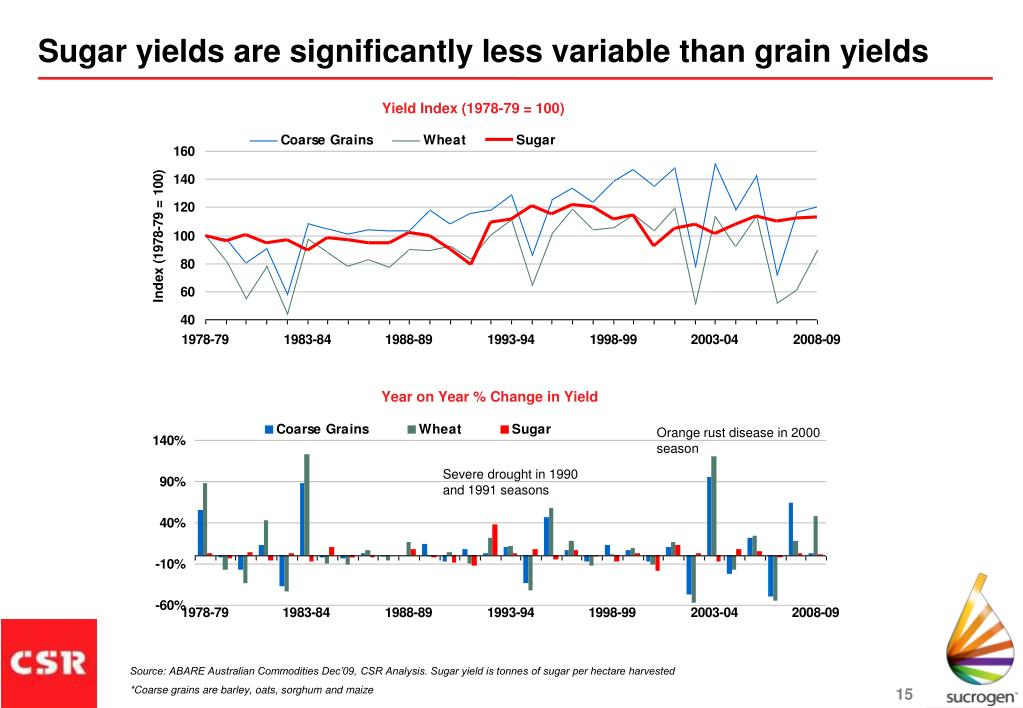 Sugar yields are significantly less variable than grain yields