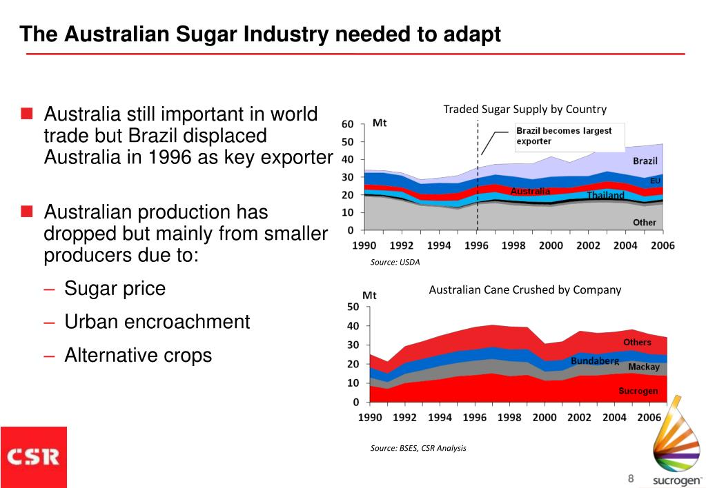 The Australian Sugar Industry needed to adapt