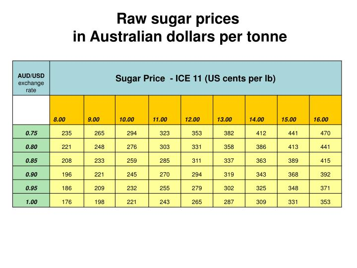 Raw sugar prices