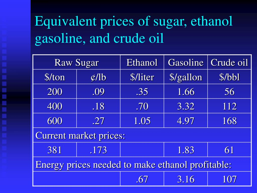 Equivalent prices of sugar, ethanol gasoline, and crude oil