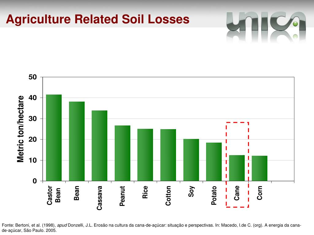 Agriculture Related Soil Losses