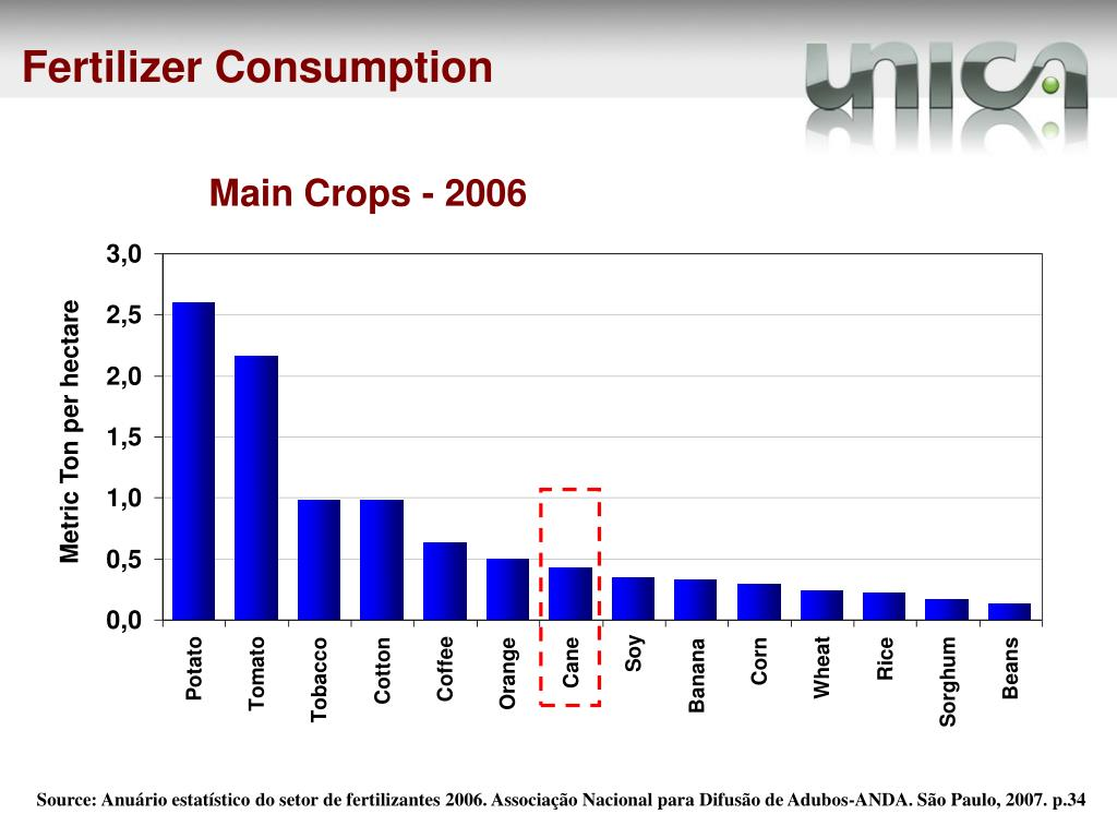 Fertilizer Consumption