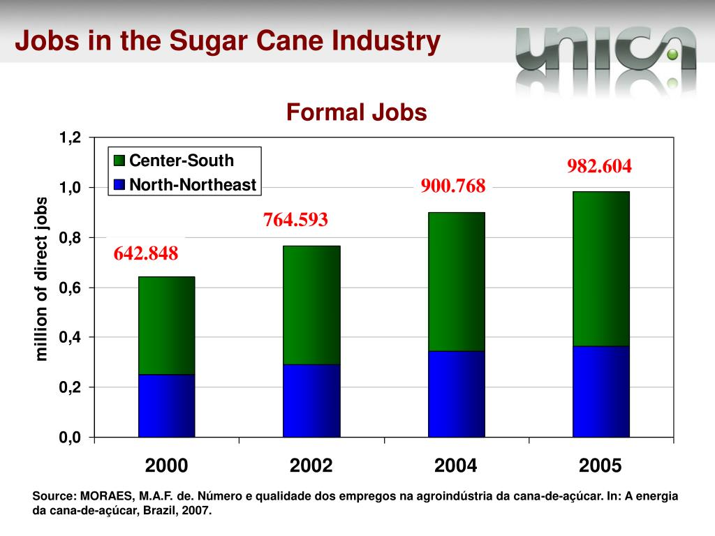 Jobs in the Sugar Cane Industry
