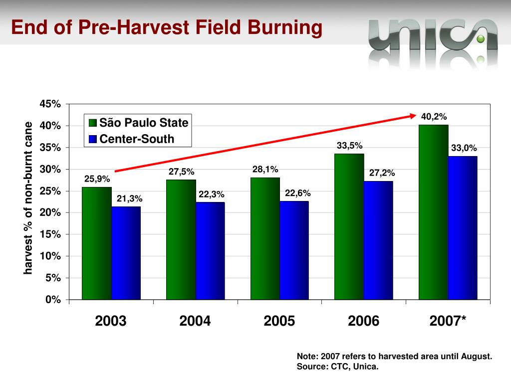 End of Pre-Harvest Field Burning