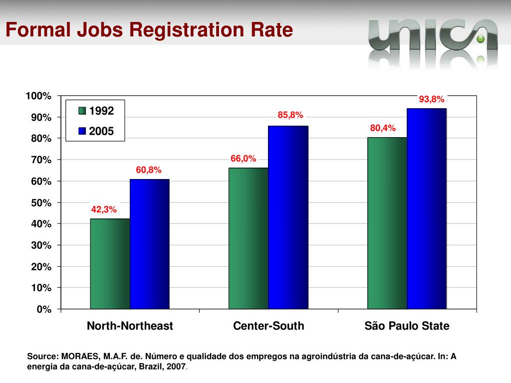 Formal Jobs Registration Rate