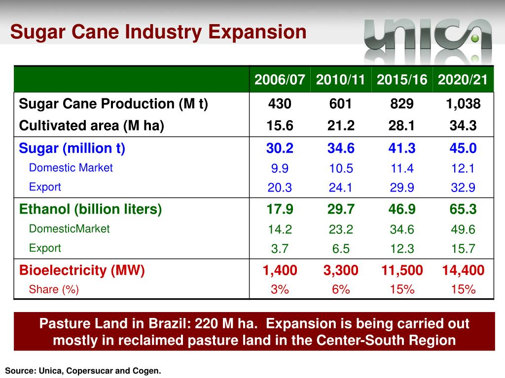 Sugar Cane Industry Expansion