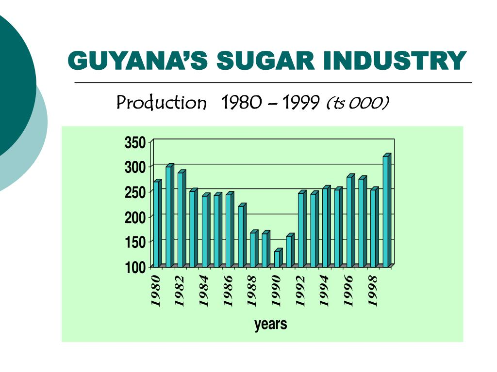 GUYANA'S SUGAR INDUSTRY