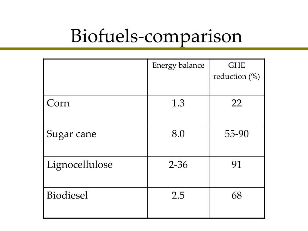 Biofuels-comparison