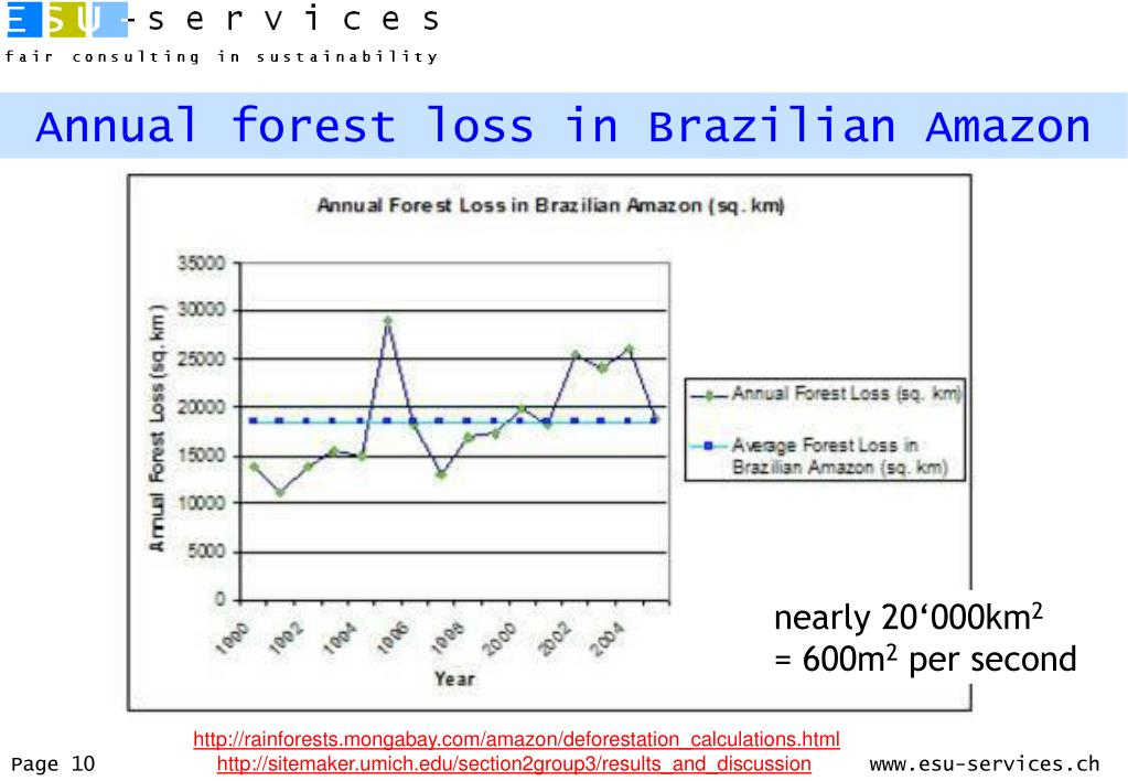 Annual forest loss in Brazilian Amazon