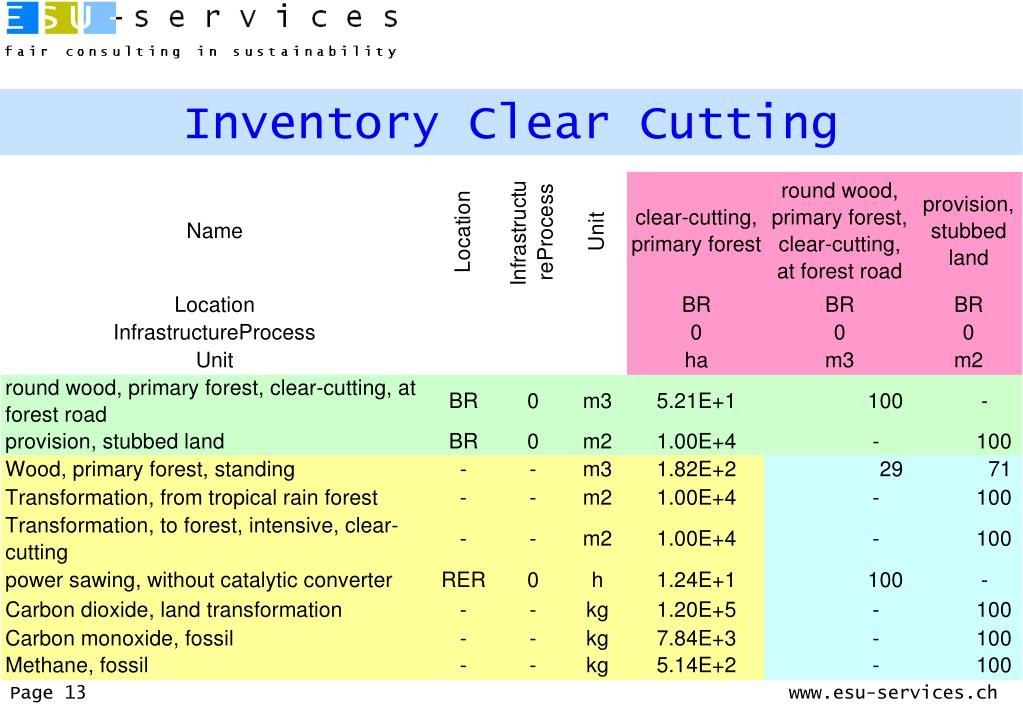 Inventory Clear Cutting
