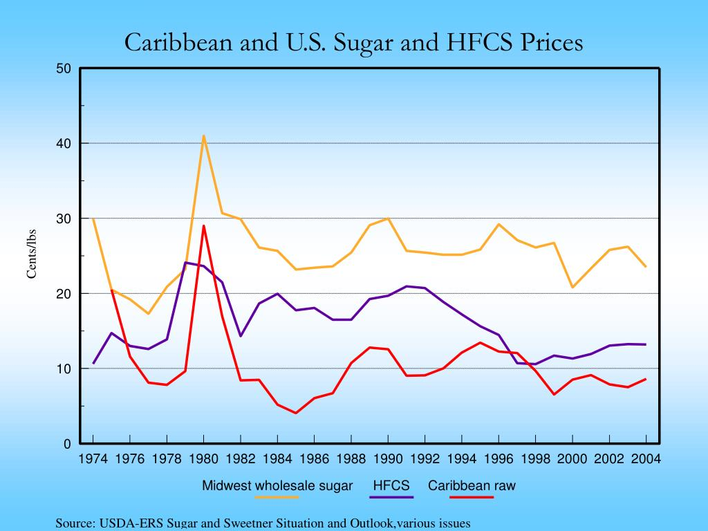 Caribbean and U.S. Sugar and HFCS Prices
