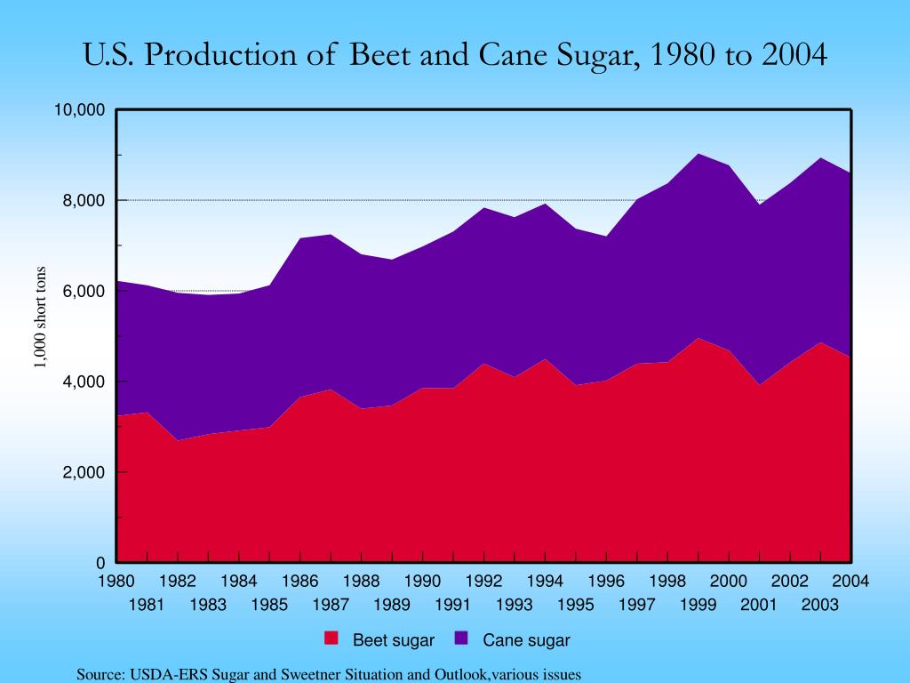 U.S. Production of Beet and Cane Sugar, 1980 to 2004