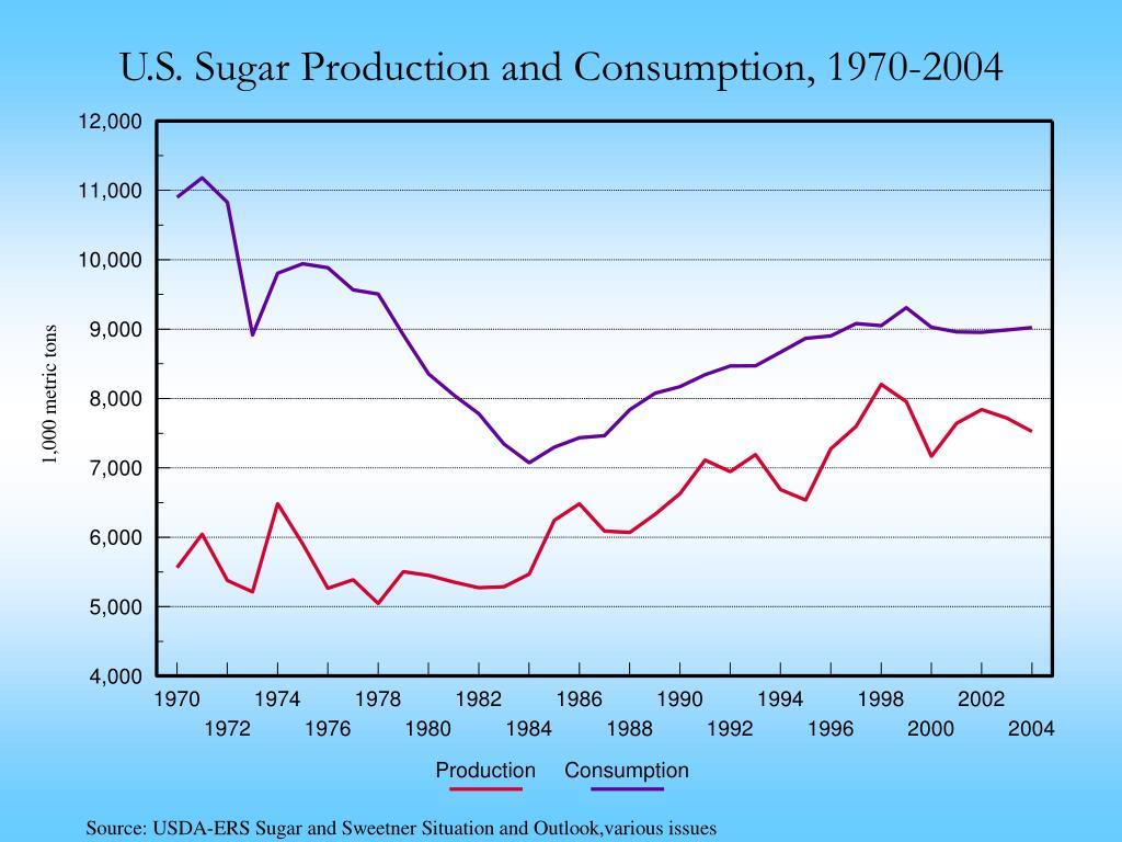 U.S. Sugar Production and Consumption, 1970-2004