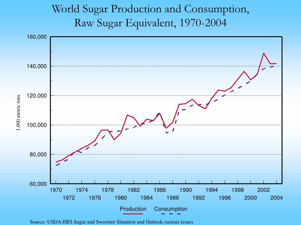 World Sugar Production and Consumption,
