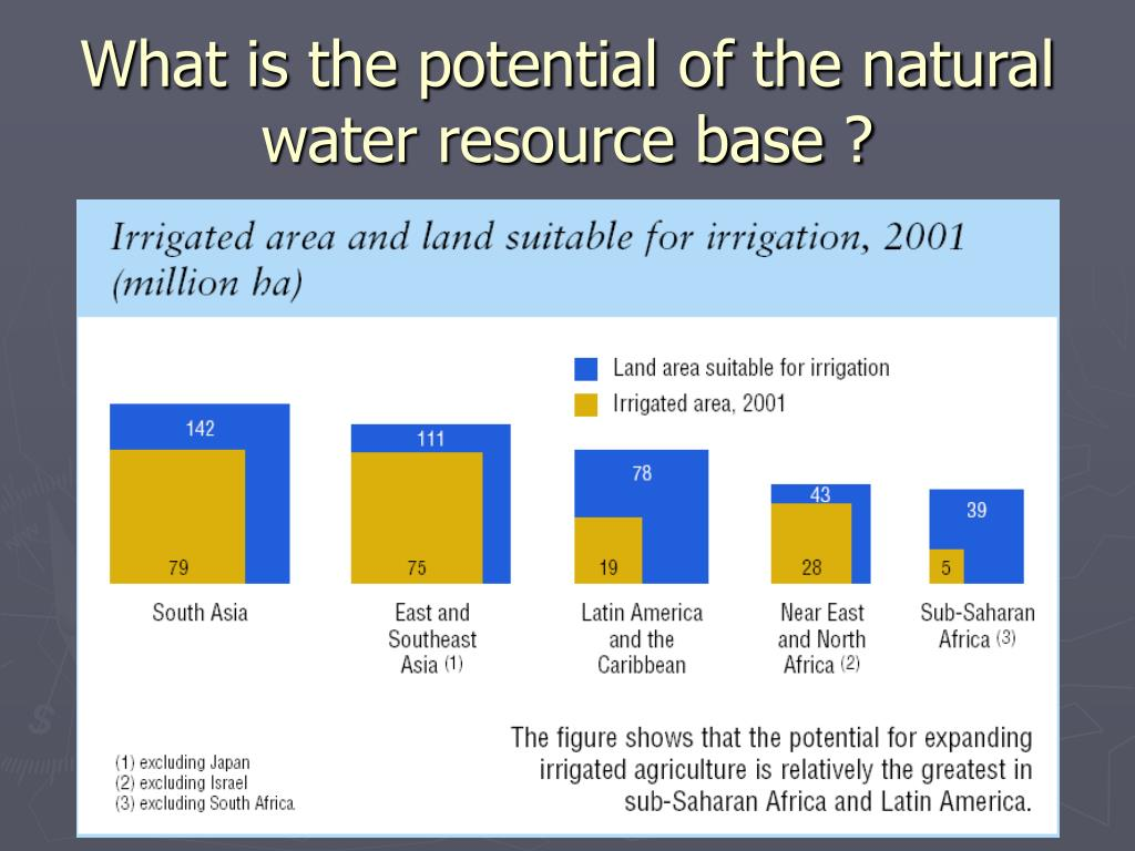 What is the potential of the natural water resource base ?