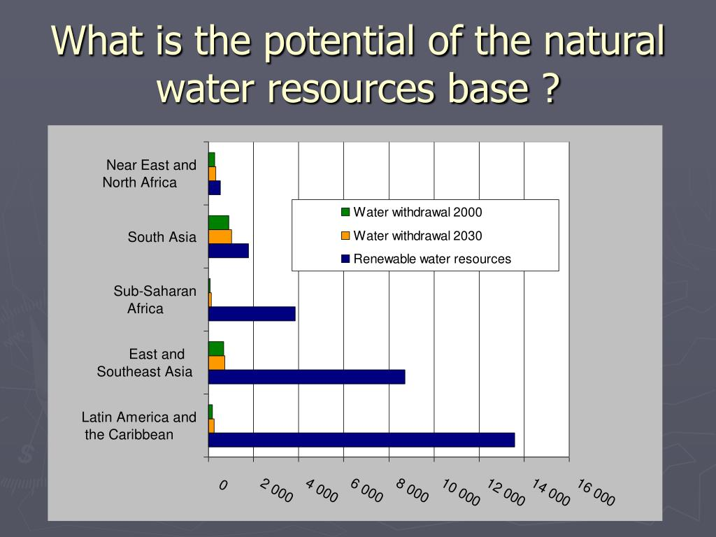What is the potential of the natural water resources base ?