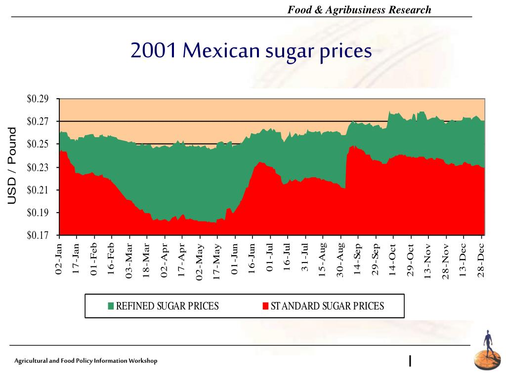 2001 Mexican sugar prices