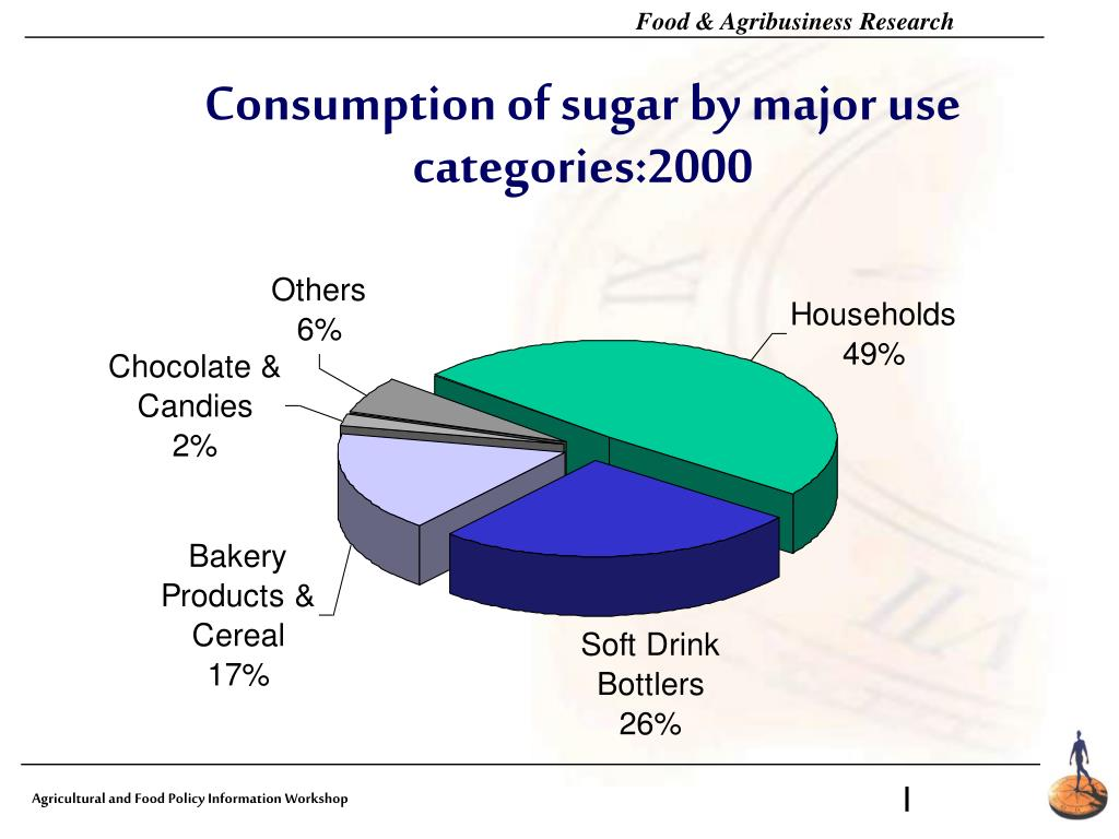 Consumption of sugar by major use categories:2000