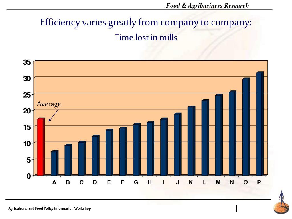 Efficiency varies greatly from company to company: