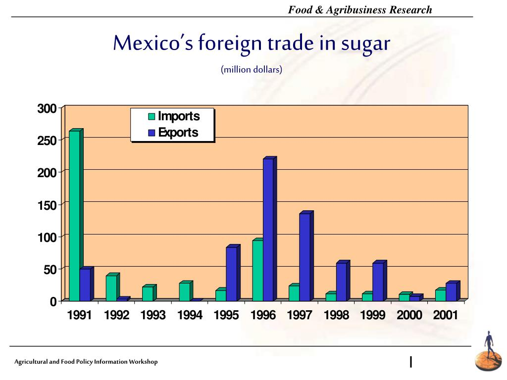 Mexico's foreign trade in sugar