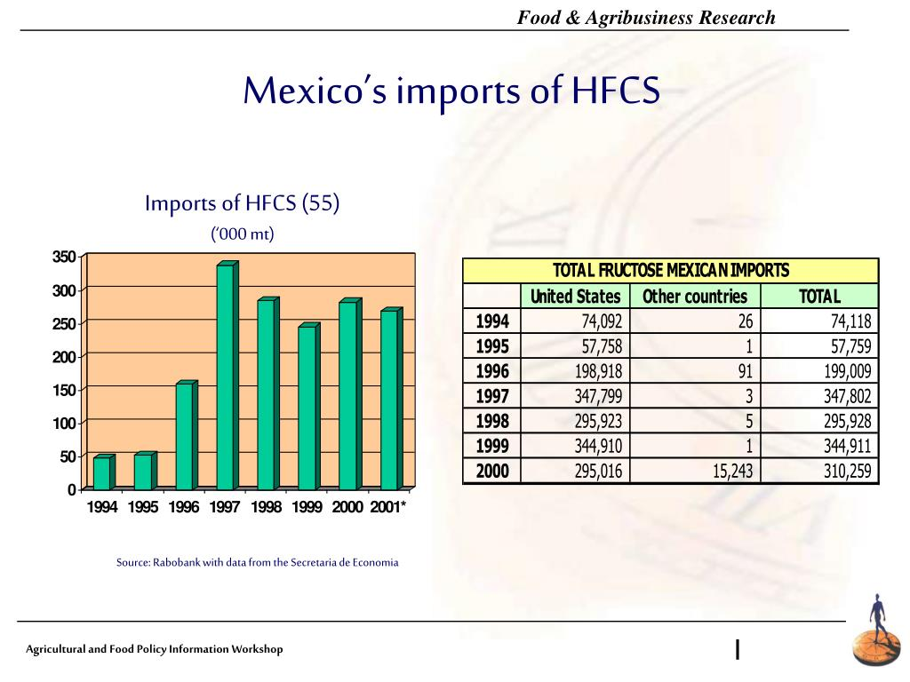 Mexico's imports of HFCS