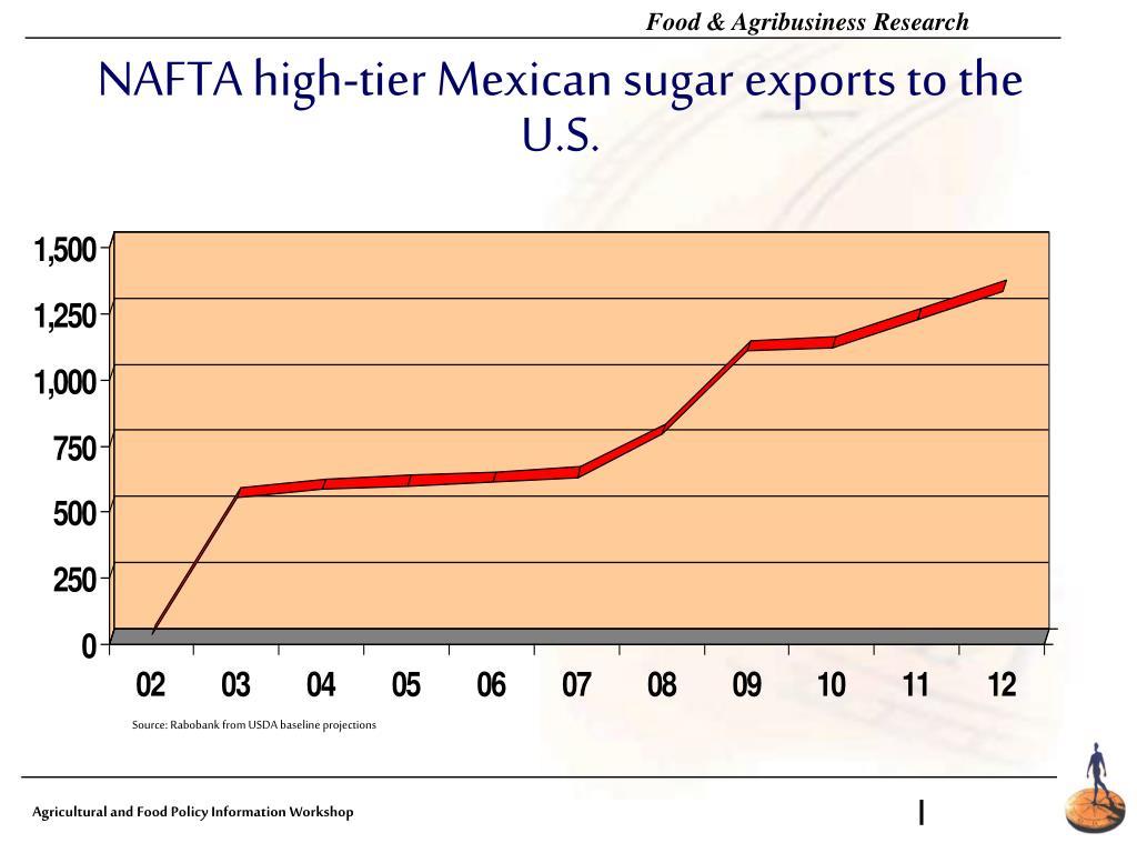NAFTA high-tier Mexican sugar exports to the U.S.