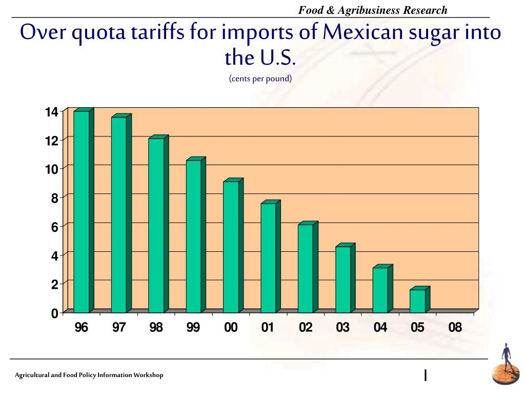 Over quota tariffs for imports of Mexican sugar into the U.S.