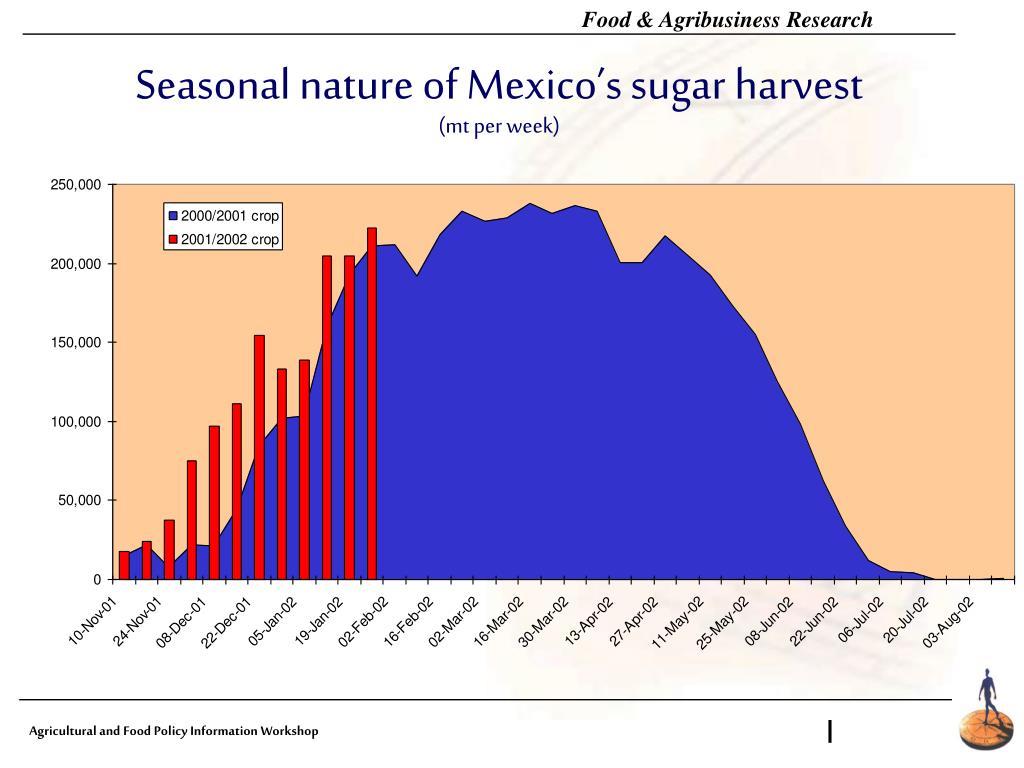Seasonal nature of Mexico's sugar harvest