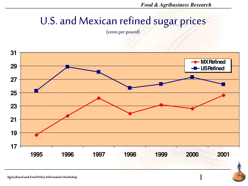 U.S. and Mexican refined sugar prices