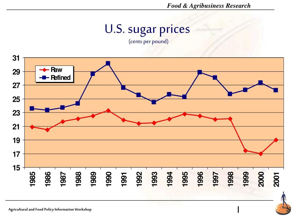 U.S. sugar prices