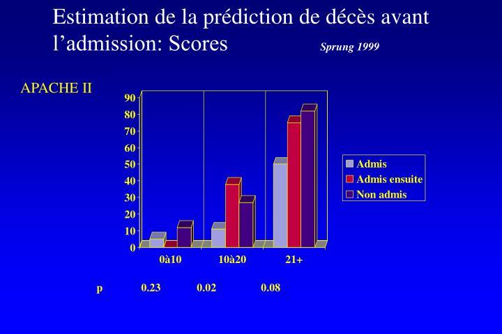 Estimation de la prédiction de décès avant l'admission: Scores
