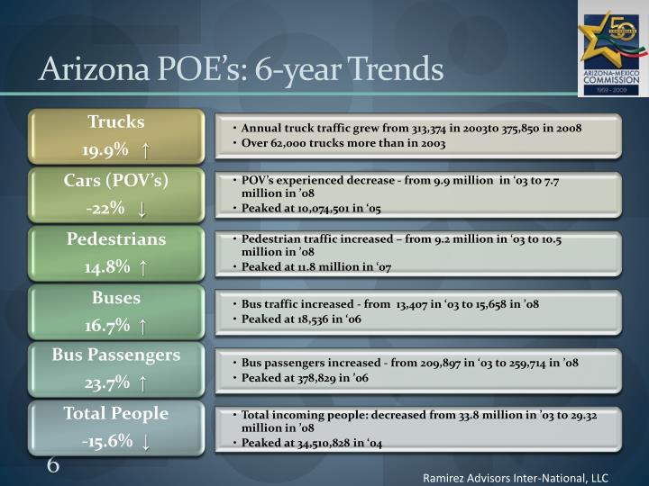 Arizona POE's: 6-year Trends