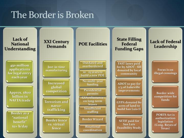 The Border is Broken