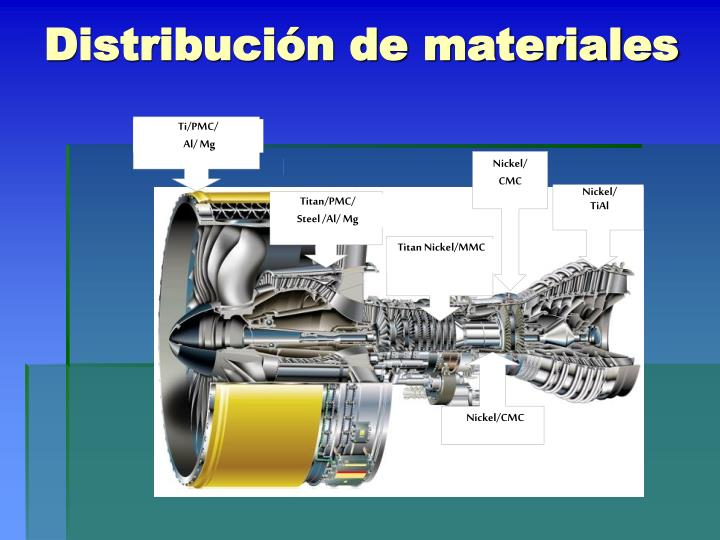 Distribución de materiales