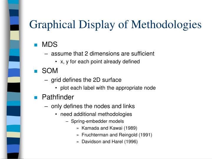 Graphical Display of Methodologies