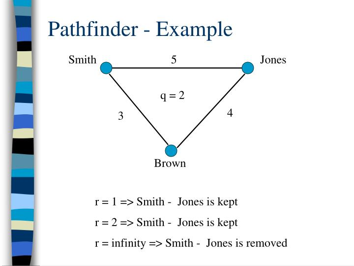 Pathfinder - Example