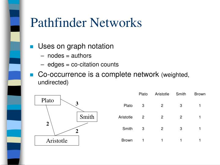 Pathfinder Networks