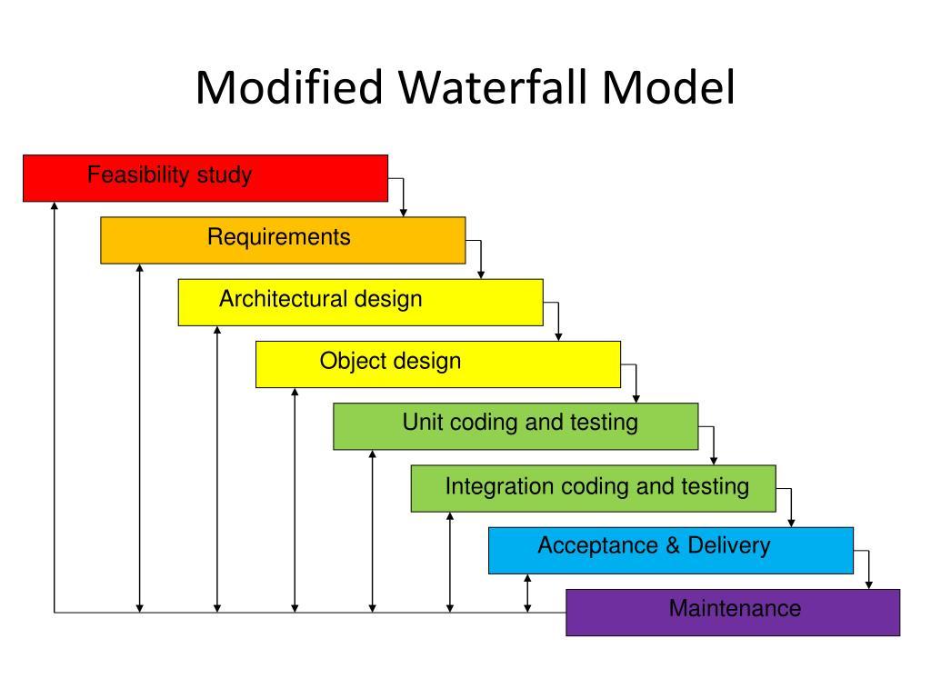 Modified Waterfall Model