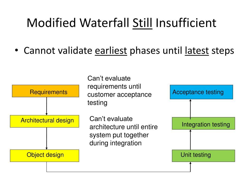 Modified Waterfall