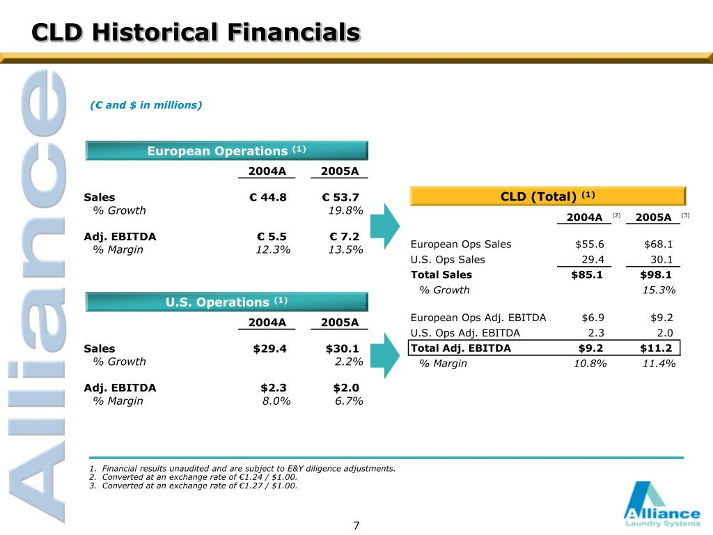 CLD Historical Financials
