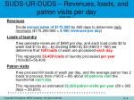 suds ur duds revenues loads and patron visits per day question 1