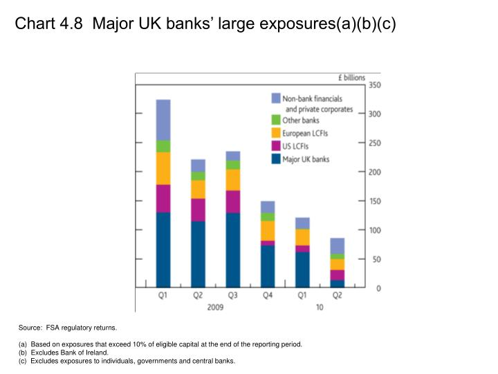 Chart 4.8  Major UK banks' large exposures(a)(b)(c)