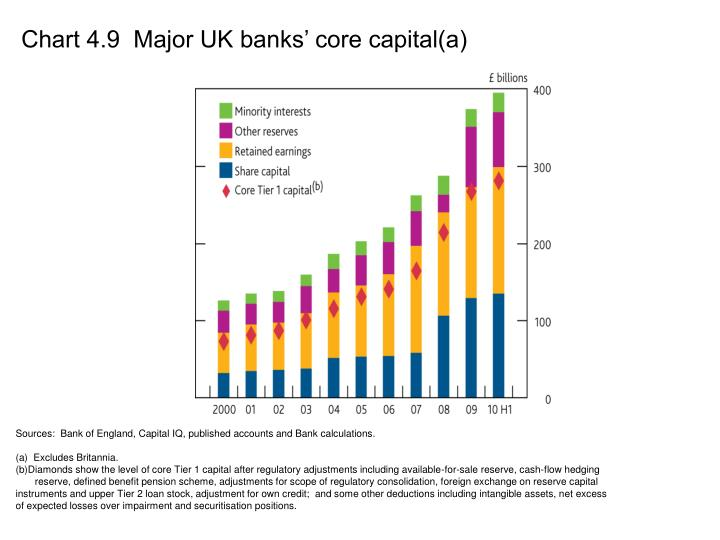 Chart 4.9  Major UK banks' core capital(a)