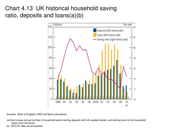 Chart 4.13  UK historical household saving ratio, deposits and loans(a)(b)