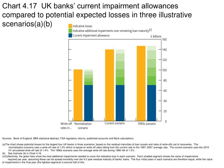 Chart 4.17  UK banks' current impairment allowances compared to potential expected losses in three illustrative scenarios(a)(b)