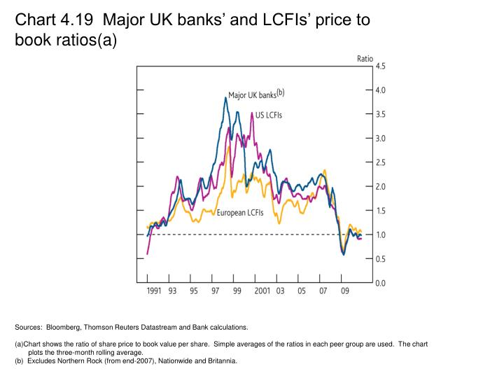 Chart 4.19  Major UK banks' and LCFIs' price to book ratios(a)