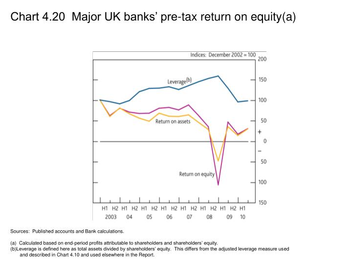Chart 4.20  Major UK banks' pre-tax return on equity(a)